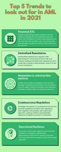 AML Technology Trends 2021